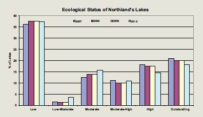 Graph of Ecological Status of Northland's Lakes.