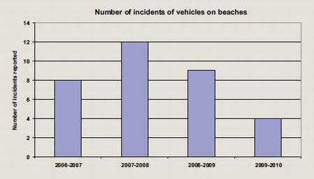 Graph - Number of incidents of vehicles on beaches.