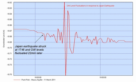 Graph - groundwater response to Japan earthquake.