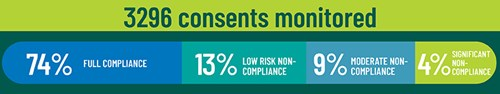 Graphic displaying: 3296 consents monitored - 74% full compliance, 13% low risk non-compliance, 9% moderate non-compliance, 4% significant non-compliance.