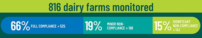 Graphic displaying: 816 dairy farms, 66% fully compliant, 19% non-compliance, 15% significant non-compliance.