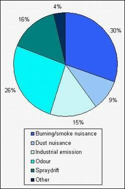 Graph of environmental incidents