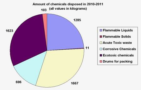 Graphs - Chemicals disposed of in 2010-2011.