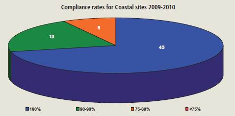 Graph of compliance rates for Coastal sites 2009-2010.