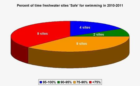 Graph - 2010-2011 results for freshwater sites.