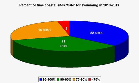Graph - 2010-2011 results for coastal sites.